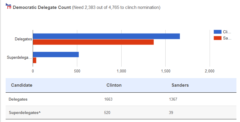 050616_www.uspresidentialelectionnews.com_2016-democratic-primary-delegate-count