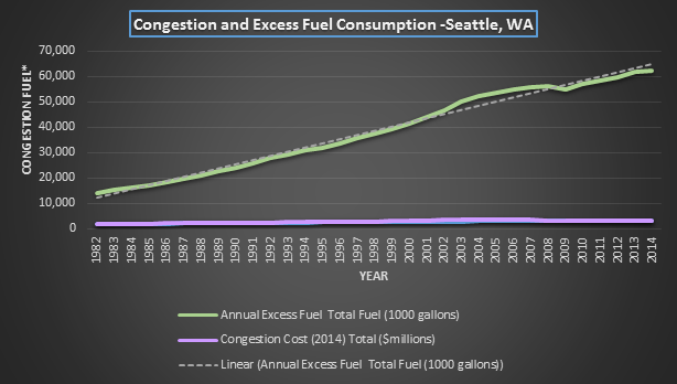 Figure 1. Congestion and Excess Fuel Consumption for Seattle