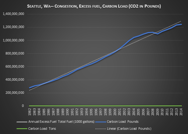 Figure 2. Annual Carbon (CO2) load generated from peak traffic congestion in Seattle