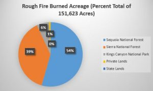 Rough Fire 2015- Percent burned acreages_AGN_Wikipedia