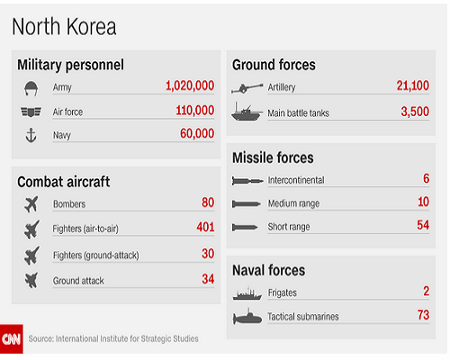 Com North Korea military forces (IISS)