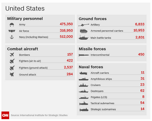http://www.cnn.com/2017/07/23/asia/asia-military-by-the-numbers/index.html