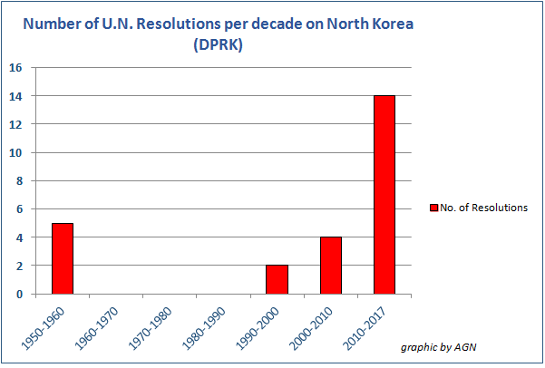A lot more sanctions against DPRK since 2015