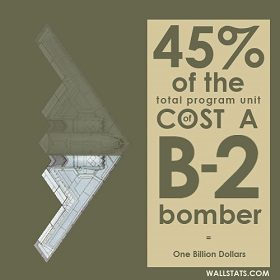 Only half a B-2 Bomber
