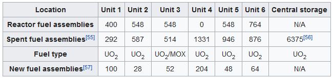 1_fukushima_daiichi_assembly data_circa 3-11-11_wikipedia