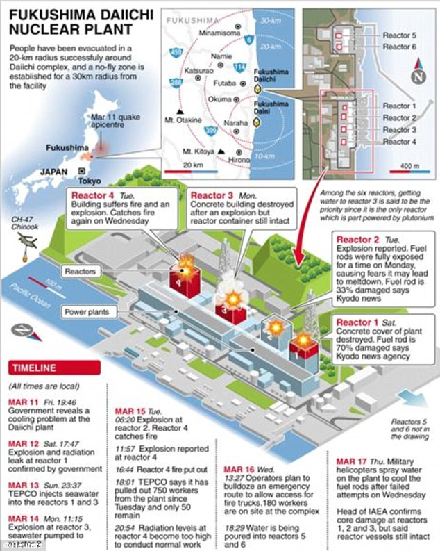 fukushima power plant disaster_daily mail_timeline