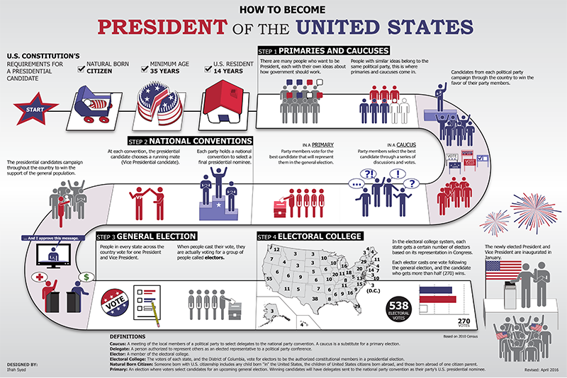 Learn about the U.S. Presidential candidates,