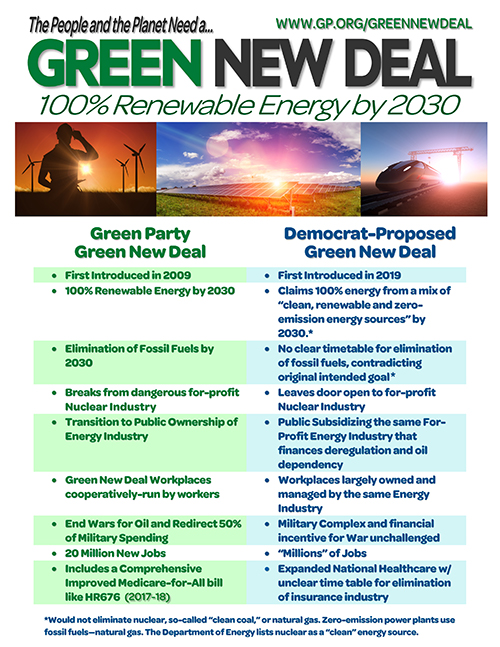 Compare the Green Party vs Democratic Party GND